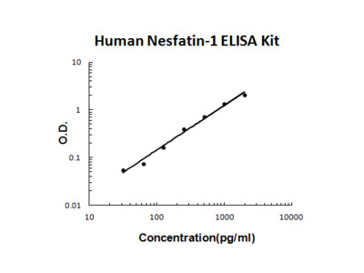 Human Nesfatin-1 PicoKine ELISA Kit