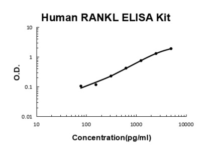 Human TNFSF11/RANKL ELISA Kit PicoKine