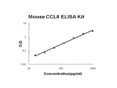 Mouse CCL8/MCP-2 ELISA Kit PicoKine