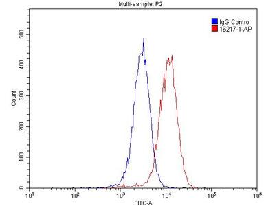 PDGFRL Polyclonal Antibody