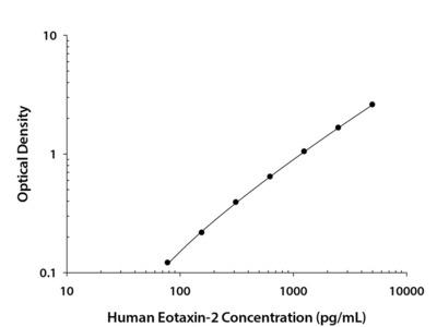 CCL24 / Eotaxin-2 / MPIF-2 ELISA