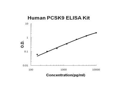 Human PCSK9/Proprotein Convertase 9 PicoKine ELISA Kit