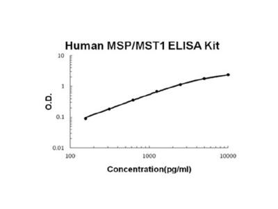 Human MSP/MST1 PicoKine ELISA Kit