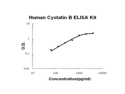 Human Cystatin B PicoKine ELISA Kit