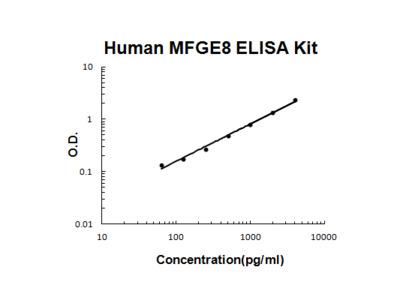 Human MFGE8/Lactadherin PicoKine ELISA Kit