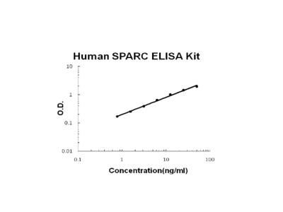 Human SPARC PicoKine ELISA Kit
