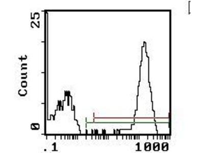 Platelet Antibody FITC