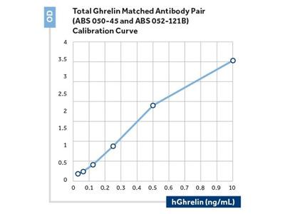 Ghrelin Monoclonal Antibody (121)