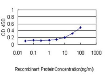IL11RA Monoclonal Antibody