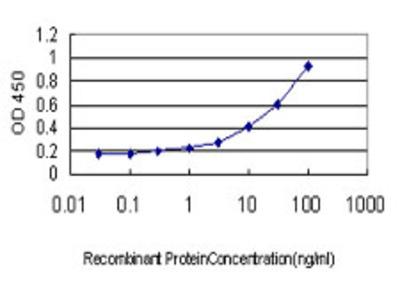 NR1H2 / LXR Beta Monoclonal Antibody