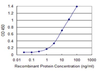 PITPNA Monoclonal Antibody