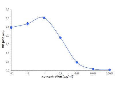 anti 5-Hydroxymethylcytosine