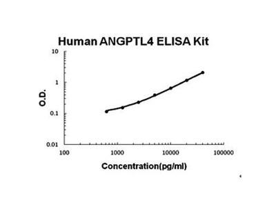 Human ANGPTL4 ELISA Kit