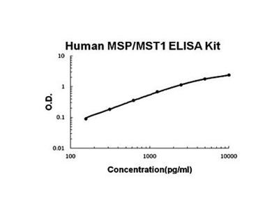 Human MSP ELISA Kit