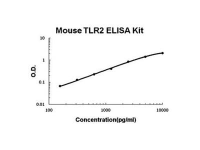 Mouse TLR2 ELISA Kit