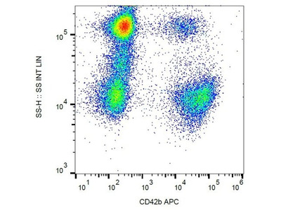 CD42b antibody (APC)