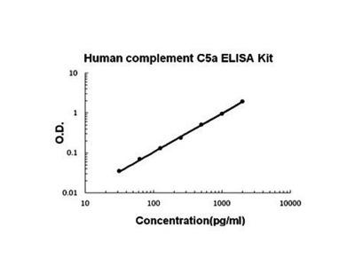 Human C5a ELISA Kit