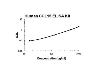 Human CCL15 ELISA Kit