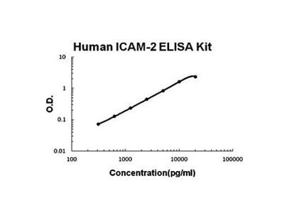 Human ICAM-2 ELISA Kit