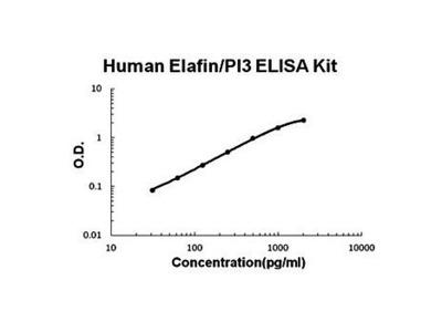 Human Elafin ELISA Kit