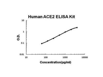 Human ACE2 ELISA Kit
