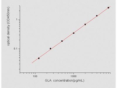 Human alpha-Galactosidase A ELISA Pair Set
