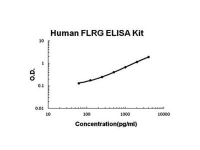 Human FLRG ELISA Kit