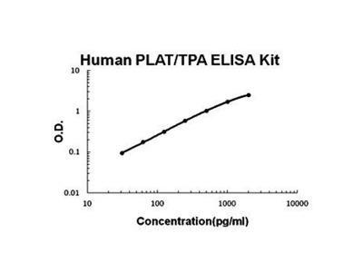 Human PLAT ELISA Kit