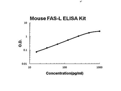 Mouse CD95 ELISA Kit