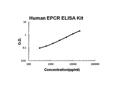 Human EPCR ELISA Kit