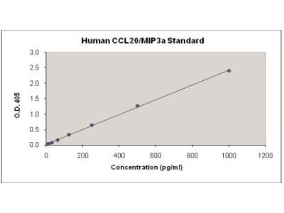 CCL20 / MIP-3 alpha ELISA Kit