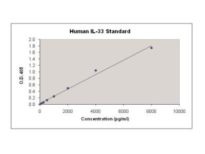 Human IL-33 ELISA Kit (Colorimetric)