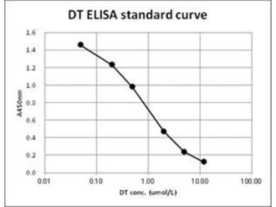 DT ELISA Kit