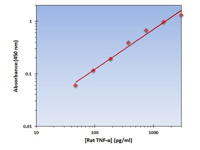 TNF-alpha ELISA Kit