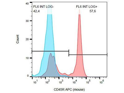 anti CD45 / LCA