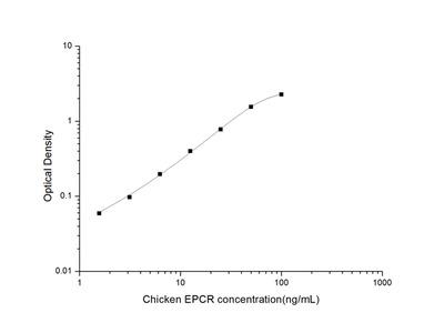 Chicken EPCR (Endothelial Protein C Receptor) ELISA Kit