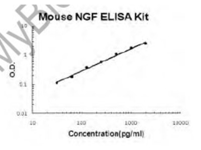 Mouse NGF/NGF beta PicoKine ELISA Kit