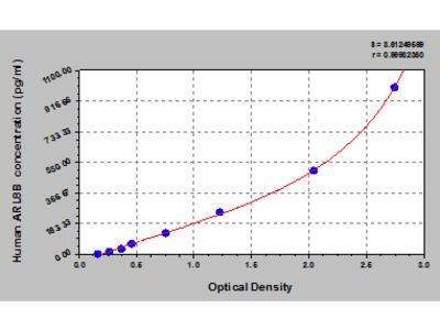 Human ADP-ribosylation factor-like protein 8B, ARL8B ELISA Kit
