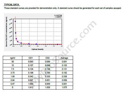 Bovine Platelet-activating factor acetylhydrolase, PLA2G7 ELISA Kit