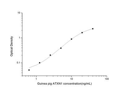 Guinea pig ATXN1 (Ataxin 1) ELISA Kit