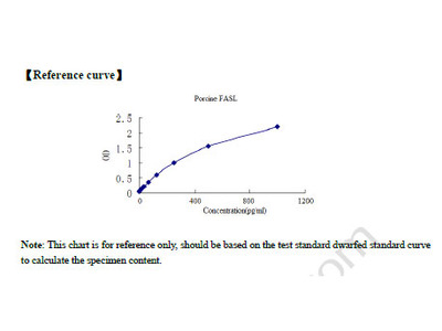 Porcine Factor Related Apoptosis Ligand (FASL) ELISA Kit
