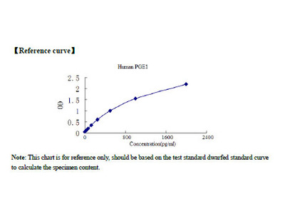 Human Glycoprotein IIb / IIIa (GPIIb / IIIa) ELISA Kit