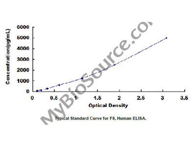 ELISA Kit for Coagulation Factor VIII (F8)