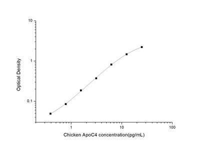 Chicken ApoC4 (Apolipoprotein C4) ELISA Kit