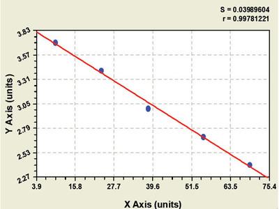 Bovine Trem-like transcript 2 protein ELISA Kit