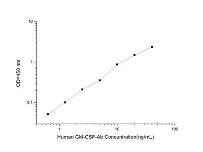 Human GM-CSF Ab (Anti-Granulocyte Macrophage Colony Stimulating Factor Antibody) ELISA Kit