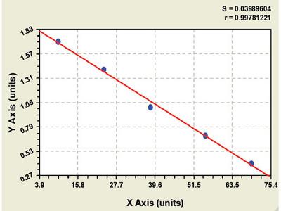 Chicken Carboxypeptidase B1 ELISA Kit