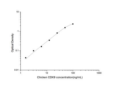 Chicken CDK9 (Cyclin Dependent Kinase 9) ELISA Kit