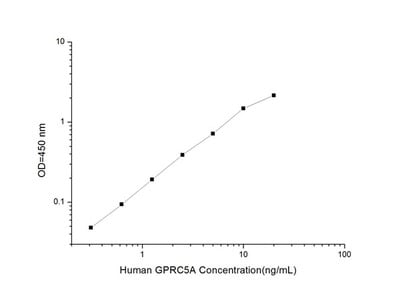 Human GPRC5A (G Protein Coupled Receptor, Family C, Group 5, Member A) ELISA Kit