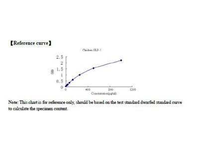 Chicken Glucagon Like Peptide 1 (GLP1) ELISA Kit